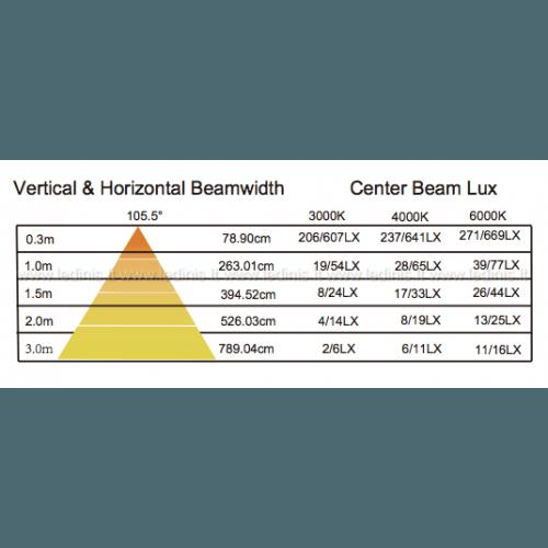 Baldų apšvietimas, LED baldinis šviestuvas CAB-1109